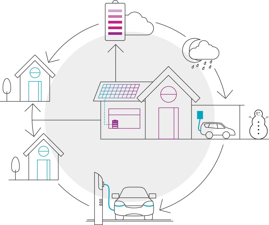 So funktioniert eine Photovoltaik Komplettanlagen mit integrierten Speicher